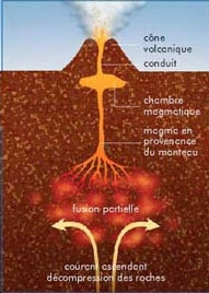 Terre et volcans articles v4 for Chambre magmatique